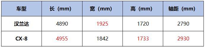 CX-8全系7座2.5L 能成为汉兰达的对手吗?