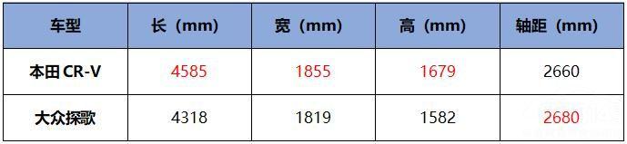 大众探歌8月销量超越CR-V!谁更值得买?