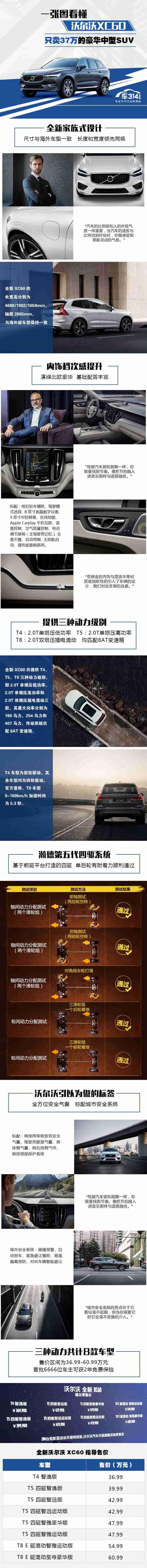 一张图看懂全新XC60 只卖37万的豪华SUV