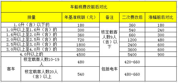 预售价600万的红旗 换发动机税费降64万