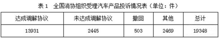 2017五大投诉最多汽车品牌 长安福特问鼎