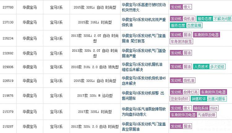 宝马三大件漏油成通病 3系/5系纷纷中招!