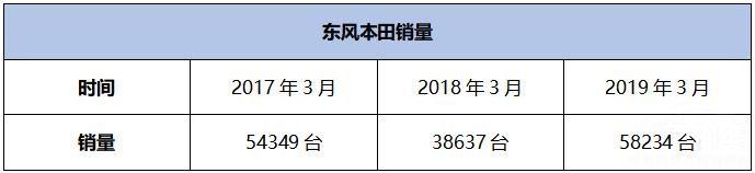东风本田3月销量大涨50%  却不值得炫耀